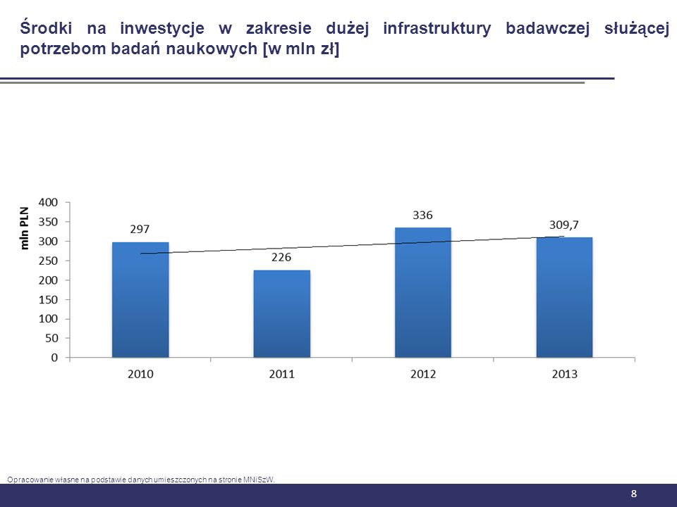 Środki na inwestycje w zakresie dużej infrastruktury badawczej służącej potrzebom badań naukowych [w mln zł]